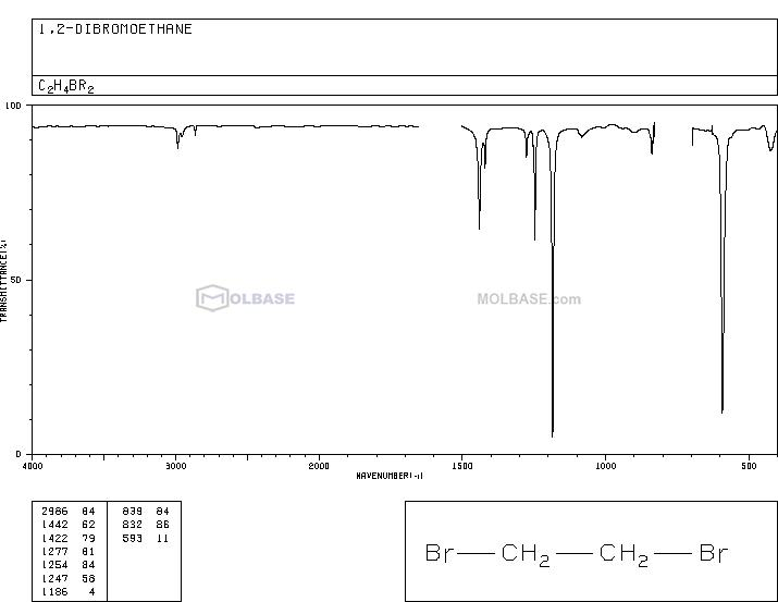 1,2-dibromoethane NMR spectra analysis, Chemical CAS NO. 106-93-4 NMR spectral analysis, 1,2-dibromoethane C-NMR spectrum