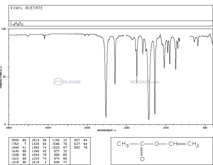 vinyl acetate NMR spectra analysis, Chemical CAS NO. 108-05-4 NMR spectral analysis, vinyl acetate C-NMR spectrum