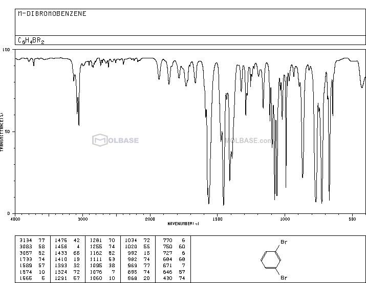 1,3-dibromobenzene NMR spectra analysis, Chemical CAS NO. 108-36-1 NMR spectral analysis, 1,3-dibromobenzene C-NMR spectrum