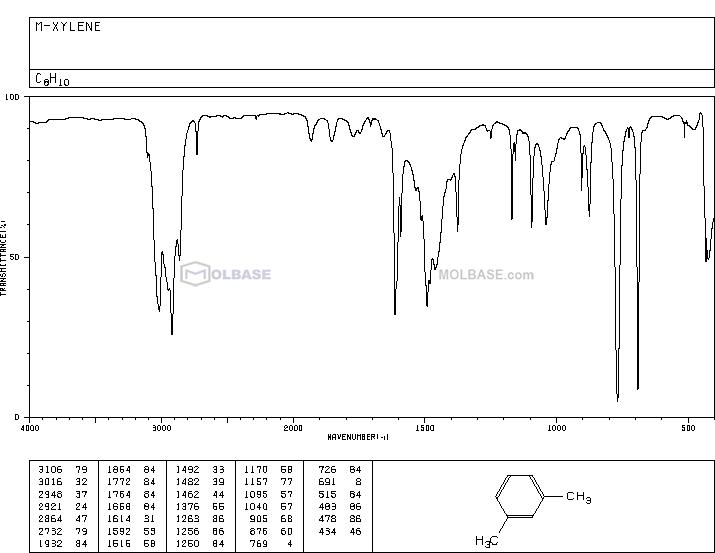 m-Xylene NMR spectra analysis, Chemical CAS NO. 108-38-3 NMR spectral analysis, m-Xylene C-NMR spectrum