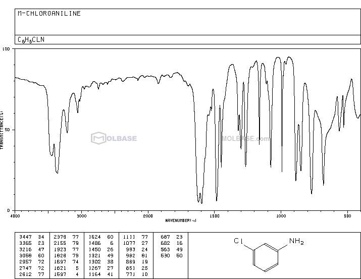 3-Chloroaniline NMR spectra analysis, Chemical CAS NO. 108-42-9 NMR spectral analysis, 3-Chloroaniline C-NMR spectrum