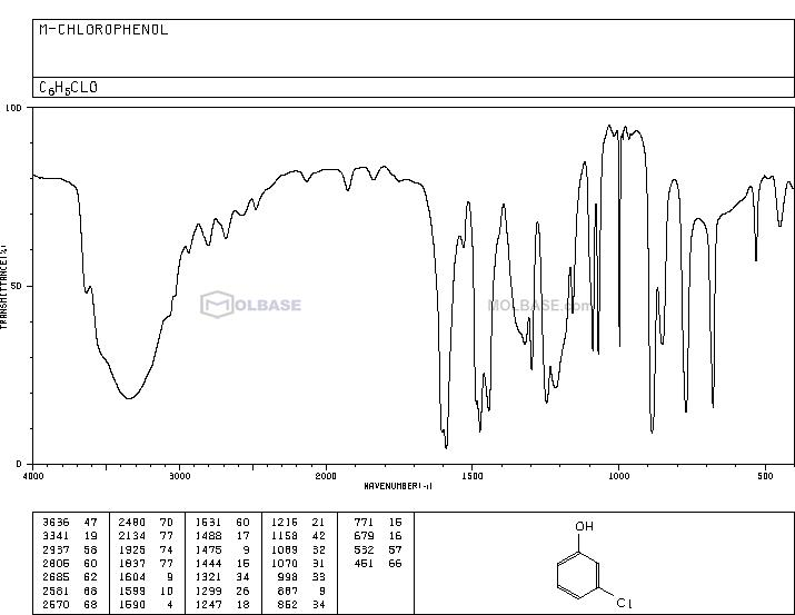 3-chlorophenol NMR spectra analysis, Chemical CAS NO. 108-43-0 NMR spectral analysis, 3-chlorophenol C-NMR spectrum