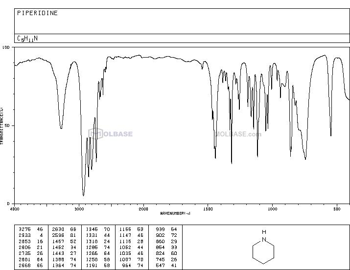 piperidine NMR spectra analysis, Chemical CAS NO. 110-89-4 NMR spectral analysis, piperidine C-NMR spectrum
