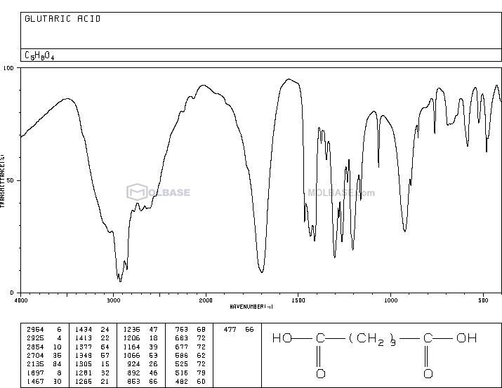 glutaric acid NMR spectra analysis, Chemical CAS NO. 110-94-1 NMR spectral analysis, glutaric acid C-NMR spectrum