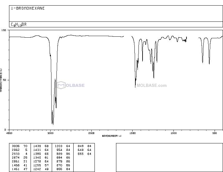 1-Bromohexane NMR spectra analysis, Chemical CAS NO. 111-25-1 NMR spectral analysis, 1-Bromohexane C-NMR spectrum