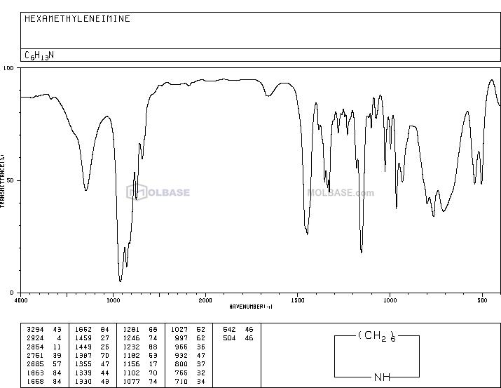 Azepane NMR spectra analysis, Chemical CAS NO. 111-49-9 NMR spectral analysis, Azepane C-NMR spectrum