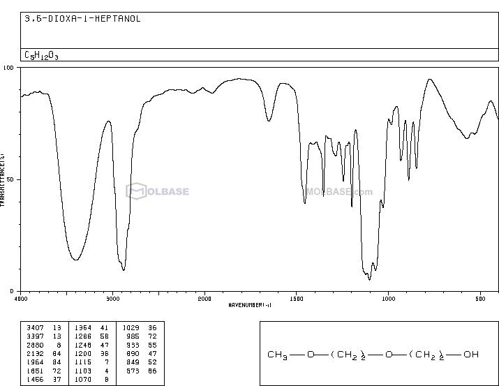2-(2-methoxyethoxy)ethanol NMR spectra analysis, Chemical CAS NO. 111-77-3 NMR spectral analysis, 2-(2-methoxyethoxy)ethanol C-NMR spectrum