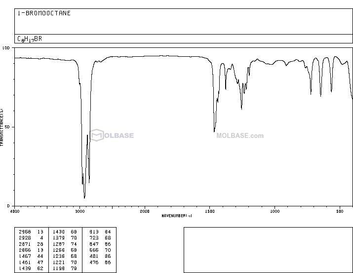 1-Bromooctane NMR spectra analysis, Chemical CAS NO. 111-83-1 NMR spectral analysis, 1-Bromooctane C-NMR spectrum