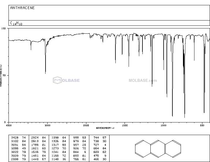 anthracene NMR spectra analysis, Chemical CAS NO. 120-12-7 NMR spectral analysis, anthracene C-NMR spectrum