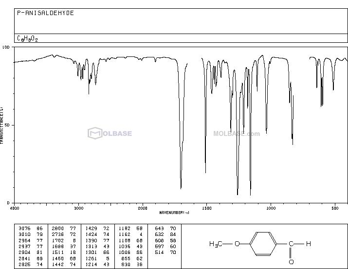 Anisic aldehyde NMR spectra analysis, Chemical CAS NO. 123-11-5 NMR spectral analysis, Anisic aldehyde C-NMR spectrum