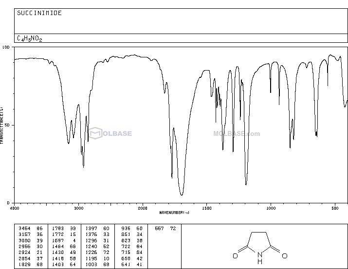 succinimide NMR spectra analysis, Chemical CAS NO. 123-56-8 NMR spectral analysis, succinimide C-NMR spectrum