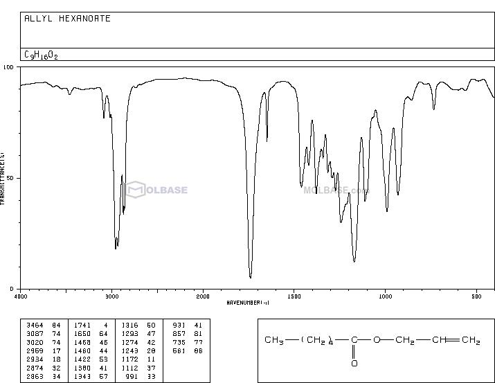 Allyl hexanoate NMR spectra analysis, Chemical CAS NO. 123-68-2 NMR spectral analysis, Allyl hexanoate C-NMR spectrum