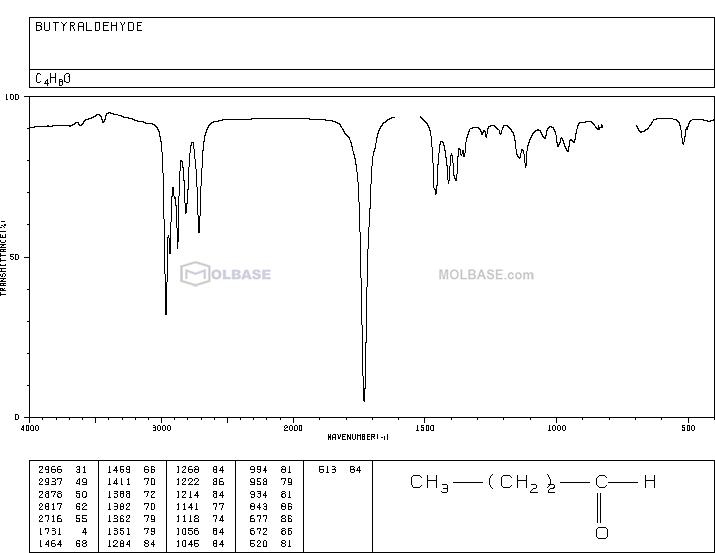 butanal NMR spectra analysis, Chemical CAS NO. 123-72-8 NMR spectral analysis, butanal C-NMR spectrum