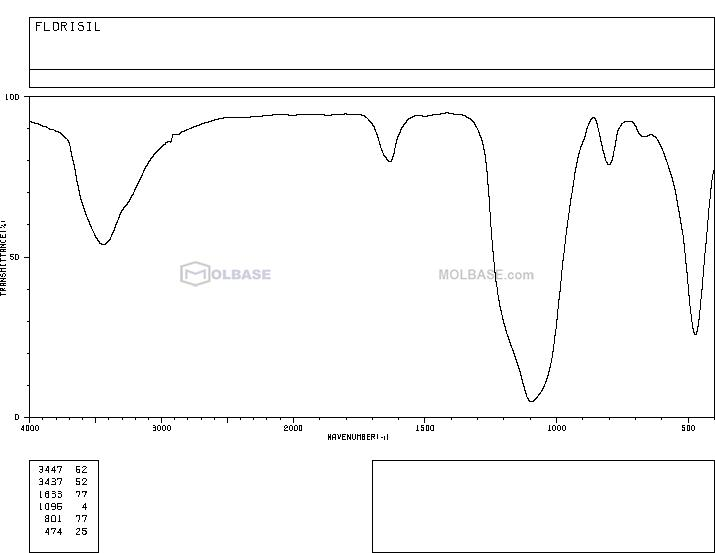 Magnesium silicate NMR spectra analysis, Chemical CAS NO. 1343-88-0 NMR spectral analysis, Magnesium silicate C-NMR spectrum