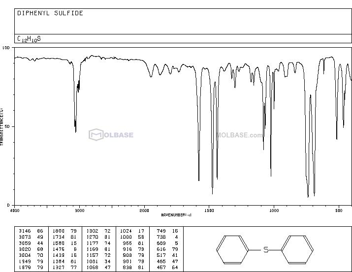 diphenyl sulfide NMR spectra analysis, Chemical CAS NO. 139-66-2 NMR spectral analysis, diphenyl sulfide C-NMR spectrum