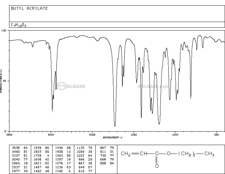 Butyl acrylate NMR spectra analysis, Chemical CAS NO. 141-32-2 NMR spectral analysis, Butyl acrylate C-NMR spectrum