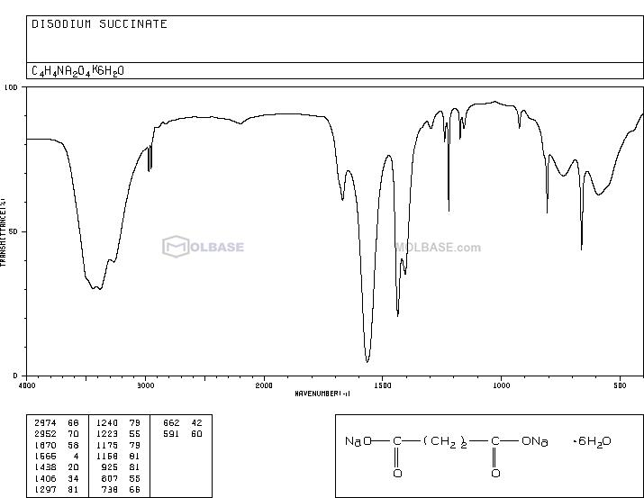 sodium succinate (anhydrous) NMR spectra analysis, Chemical CAS NO. 150-90-3 NMR spectral analysis, sodium succinate (anhydrous) C-NMR spectrum