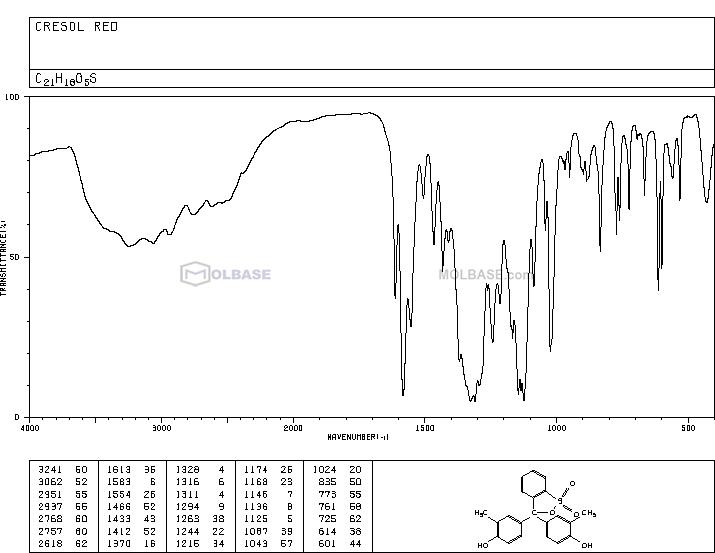 cresol red NMR spectra analysis, Chemical CAS NO. 1733-12-6 NMR spectral analysis, cresol red C-NMR spectrum