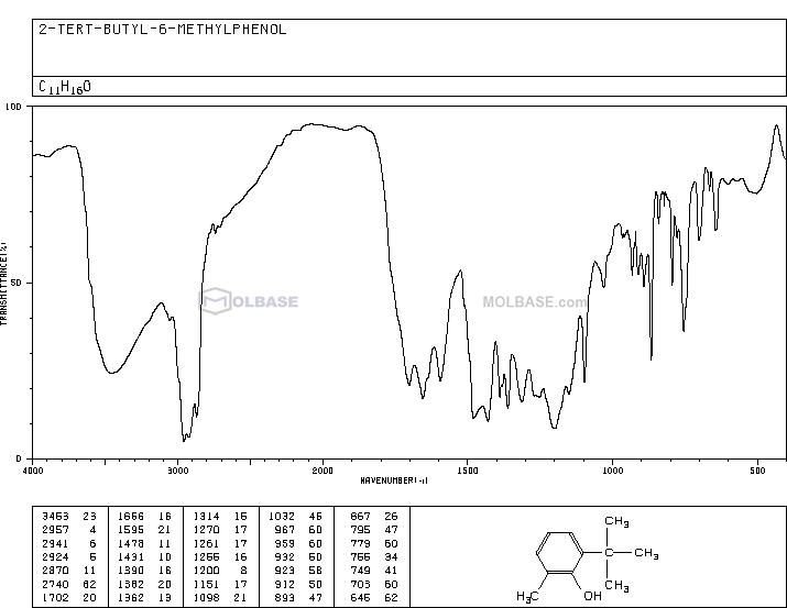 2-tert-Butyl-6-methylphenol NMR spectra analysis, Chemical CAS NO. 2219-82-1 NMR spectral analysis, 2-tert-Butyl-6-methylphenol C-NMR spectrum