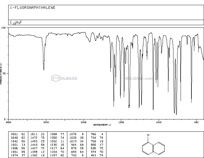 Fluoronaphthalene NMR spectra analysis, Chemical CAS NO. 321-38-0 NMR spectral analysis, Fluoronaphthalene C-NMR spectrum