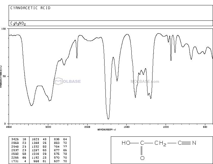 Cyanoacetic acid NMR spectra analysis, Chemical CAS NO. 372-09-8 NMR spectral analysis, Cyanoacetic acid C-NMR spectrum