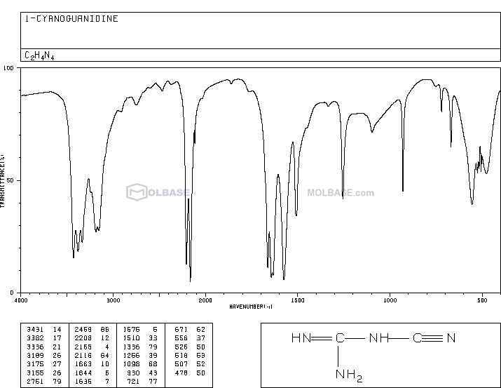 Dicyanodiamide NMR spectra analysis, Chemical CAS NO. 461-58-5 NMR spectral analysis, Dicyanodiamide C-NMR spectrum