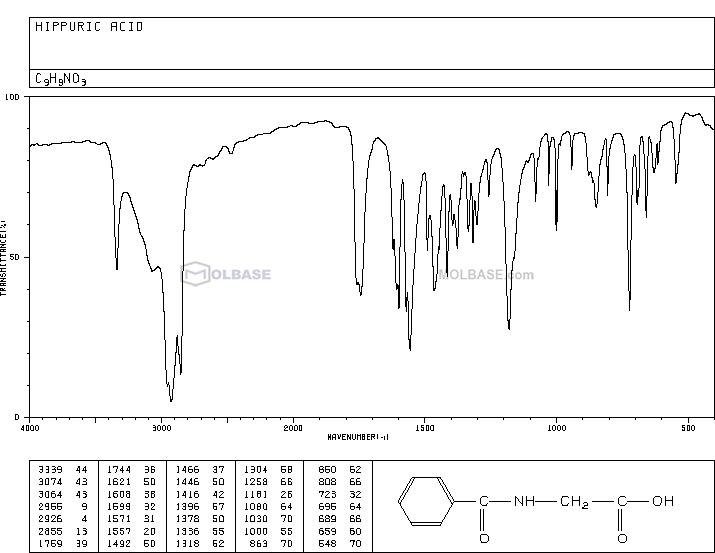N-benzoylglycine NMR spectra analysis, Chemical CAS NO. 495-69-2 NMR spectral analysis, N-benzoylglycine C-NMR spectrum