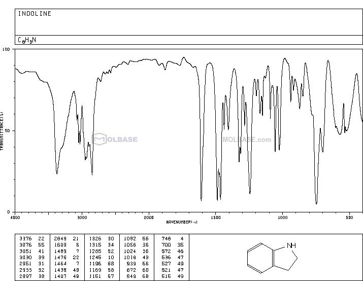 indoline NMR spectra analysis, Chemical CAS NO. 496-15-1 NMR spectral analysis, indoline C-NMR spectrum