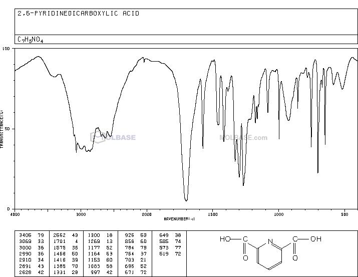 dipicolinic acid NMR spectra analysis, Chemical CAS NO. 499-83-2 NMR spectral analysis, dipicolinic acid C-NMR spectrum