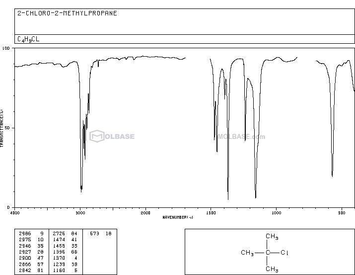 2-Chloro-2-methylpropane NMR spectra analysis, Chemical CAS NO. 507-20-0 NMR spectral analysis, 2-Chloro-2-methylpropane C-NMR spectrum
