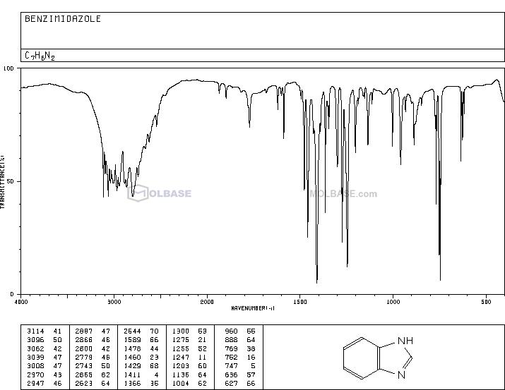 1H-benzimidazole NMR spectra analysis, Chemical CAS NO. 51-17-2 NMR spectral analysis, 1H-benzimidazole C-NMR spectrum