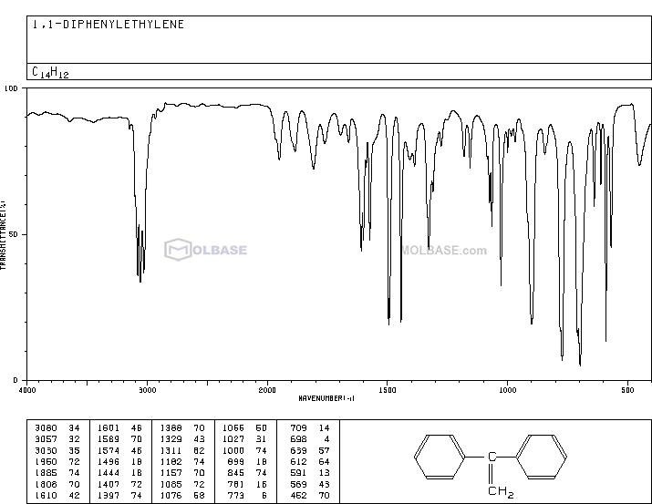 1,1-Diphenylethylene NMR spectra analysis, Chemical CAS NO. 530-48-3 NMR spectral analysis, 1,1-Diphenylethylene C-NMR spectrum