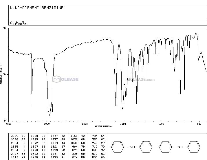 N,N'-Diphenylbenzidine NMR spectra analysis, Chemical CAS NO. 531-91-9 NMR spectral analysis, N,N'-Diphenylbenzidine C-NMR spectrum