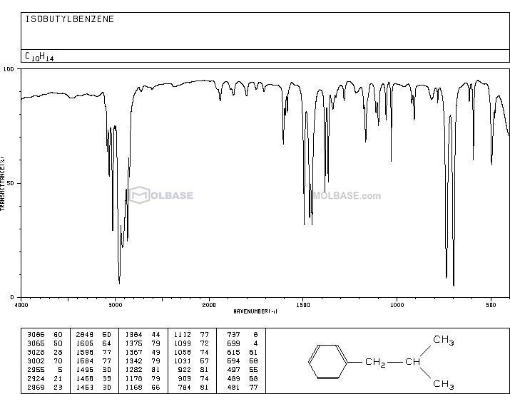 isobutylbenzene NMR spectra analysis, Chemical CAS NO. 538-93-2 NMR spectral analysis, isobutylbenzene C-NMR spectrum