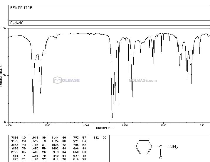 benzamide NMR spectra analysis, Chemical CAS NO. 55-21-0 NMR spectral analysis, benzamide C-NMR spectrum