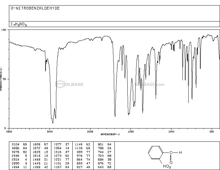 2-nitrobenzaldehyde NMR spectra analysis, Chemical CAS NO. 552-89-6 NMR spectral analysis, 2-nitrobenzaldehyde C-NMR spectrum