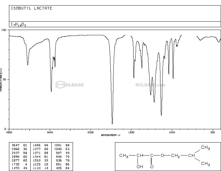 ISOBUTYL LACTATE NMR spectra analysis, Chemical CAS NO. 585-24-0 NMR spectral analysis, ISOBUTYL LACTATE C-NMR spectrum