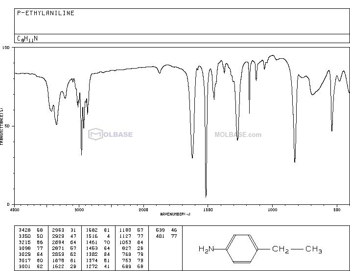 4-Ethylaniline NMR spectra analysis, Chemical CAS NO. 589-16-2 NMR spectral analysis, 4-Ethylaniline C-NMR spectrum