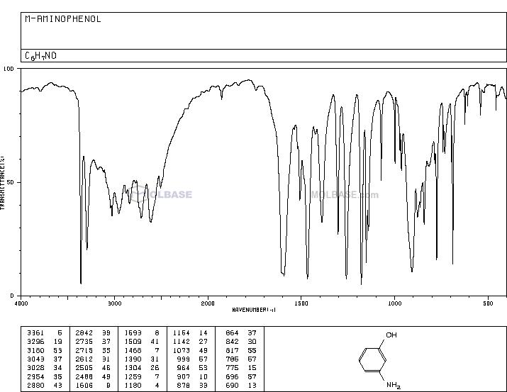 3-aminophenol NMR spectra analysis, Chemical CAS NO. 591-27-5 NMR spectral analysis, 3-aminophenol C-NMR spectrum