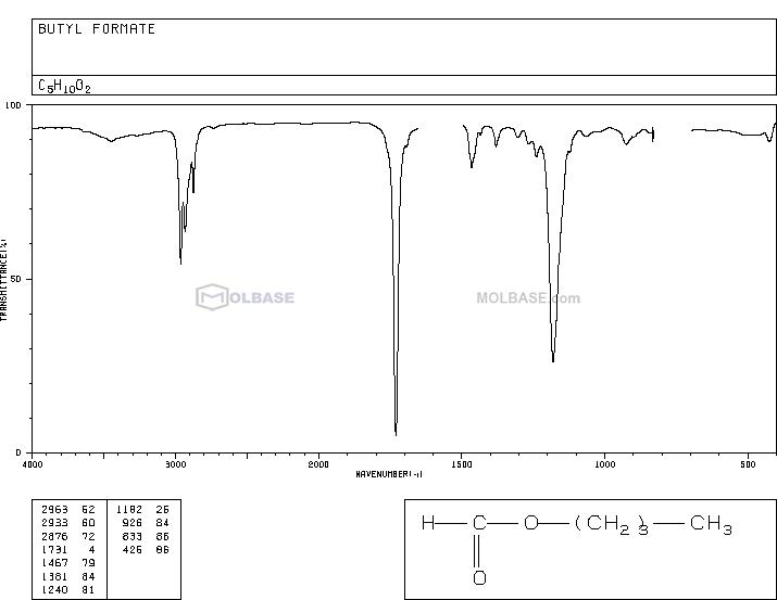 Butyl formate NMR spectra analysis, Chemical CAS NO. 592-84-7 NMR spectral analysis, Butyl formate C-NMR spectrum