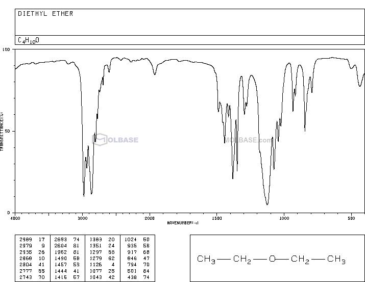 Diethyl ether NMR spectra analysis, Chemical CAS NO. 60-29-7 NMR spectral analysis, Diethyl ether C-NMR spectrum