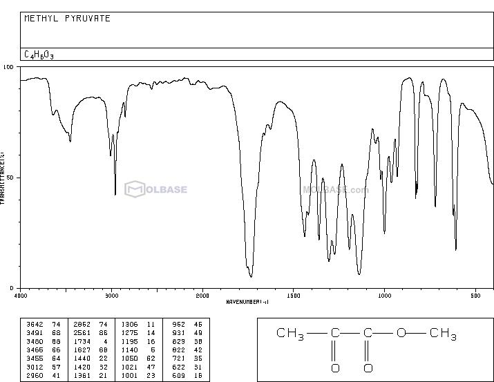 methyl pyruvate NMR spectra analysis, Chemical CAS NO. 600-22-6 NMR spectral analysis, methyl pyruvate C-NMR spectrum