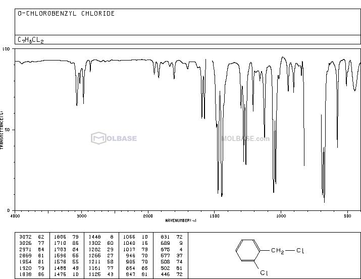 2-Chlorobenzyl chloride NMR spectra analysis, Chemical CAS NO. 611-19-8 NMR spectral analysis, 2-Chlorobenzyl chloride C-NMR spectrum