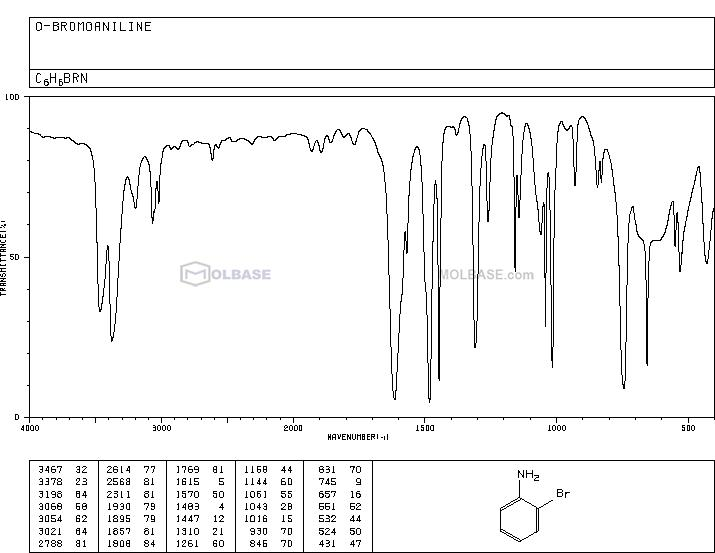 2-Bromoaniline NMR spectra analysis, Chemical CAS NO. 615-36-1 NMR spectral analysis, 2-Bromoaniline C-NMR spectrum
