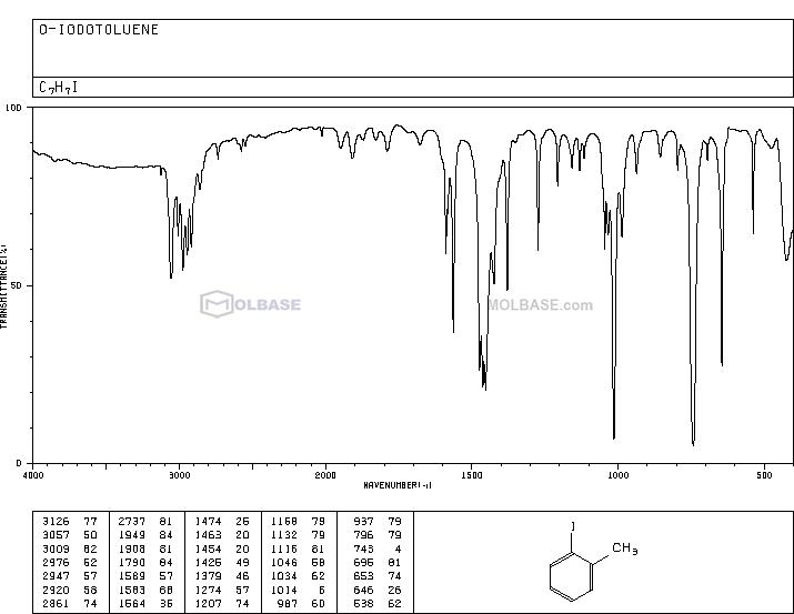 1-iodo-2-methylbenzene NMR spectra analysis, Chemical CAS NO. 615-37-2 NMR spectral analysis, 1-iodo-2-methylbenzene C-NMR spectrum