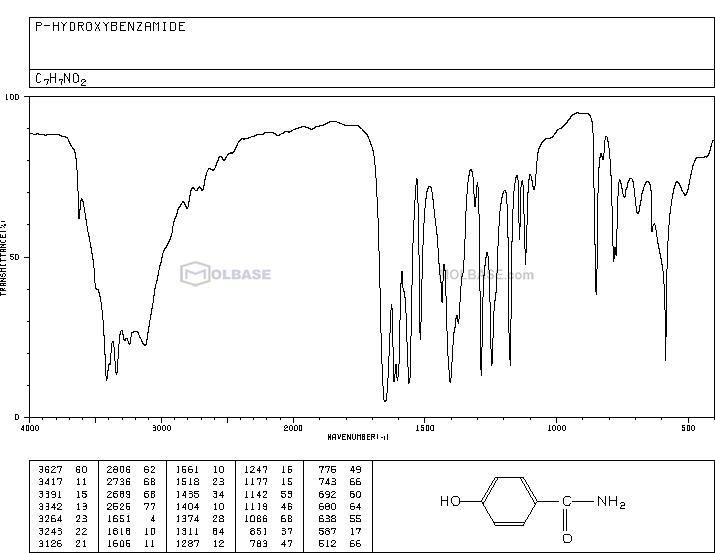 4-Hydroxybenzamide NMR spectra analysis, Chemical CAS NO. 619-57-8 NMR spectral analysis, 4-Hydroxybenzamide C-NMR spectrum