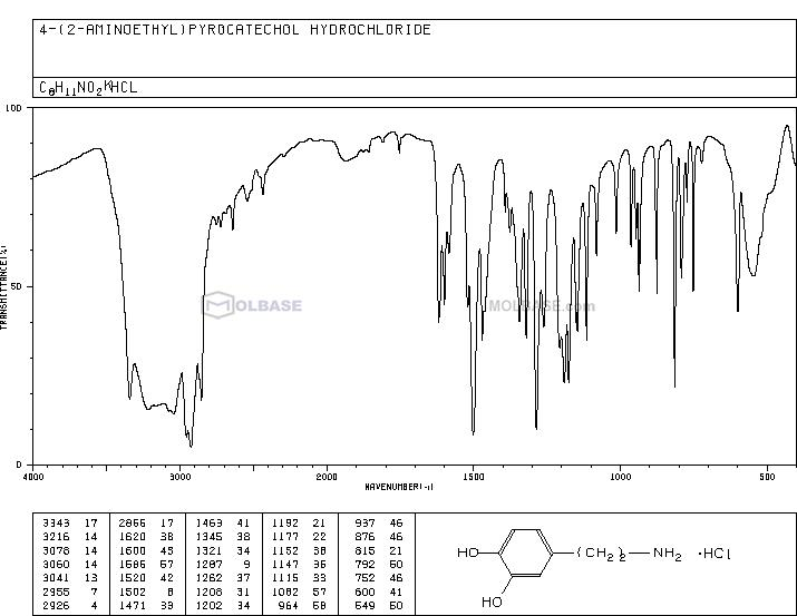 3-Hydroxytyramine hydrochloride NMR spectra analysis, Chemical CAS NO. 62-31-7 NMR spectral analysis, 3-Hydroxytyramine hydrochloride C-NMR spectrum