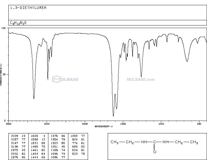 1,3-Diethylurea NMR spectra analysis, Chemical CAS NO. 623-76-7 NMR spectral analysis, 1,3-Diethylurea C-NMR spectrum