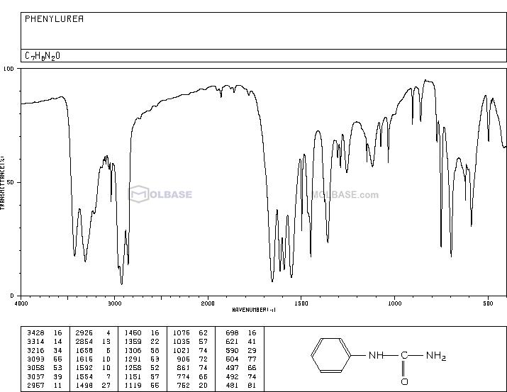 PHENYLUREA NMR spectra analysis, Chemical CAS NO. 64-10-8 NMR spectral analysis, PHENYLUREA C-NMR spectrum