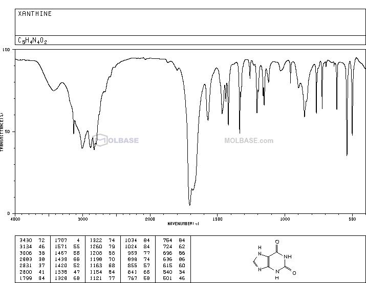 Xanthine NMR spectra analysis, Chemical CAS NO. 69-89-6 NMR spectral analysis, Xanthine C-NMR spectrum